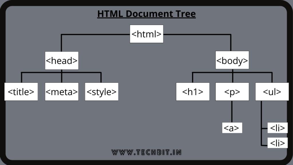 HTML Document Tree